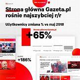 Strona główna Gazeta.pl rośnie najszybciej na rynku
