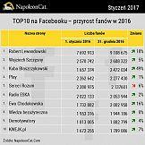 Najpopularniejsze profile w social media 2016