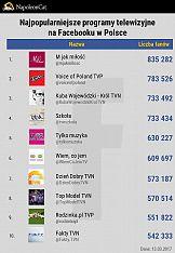 Najpopularniejsze programy telewizyjne na Facebooku i Instagramie
