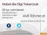 Nagroda Nobla dla Olgi Tokarczuk. Reakcja czytelników w Internecie
