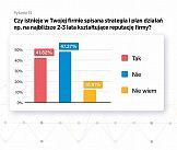 Firmy w Polsce niegotowe na kryzys - kluczowe zarządzanie reputacją