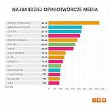 Badanie: Gazeta Wyborcza najczęściej cytowanym medium w lutym 2019