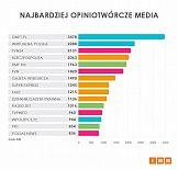 Onet.pl najczęściej cytowanym medium w kwietniu 2019