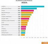 Onet.pl najczęściej cytowanym medium w lipcu 2019