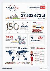 Optad360 w 2019 roku osiągnął prawie 38 milionów złotych przychodu