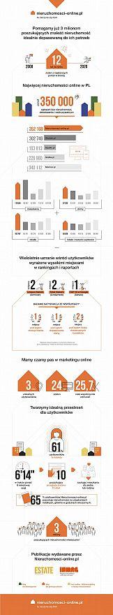 Rebranding portalu Nieruchomosci-online.pl