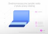 Badanie: Ile zarabiają i pracują polscy freelancerzy?