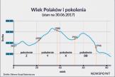 Raport Newspoint: Pokolenia w Polsce i potrzeba monitorowania ich rosnącej aktywności