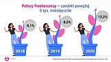 Freelancing w Polsce i na świecie w 2020 r.