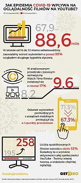 Epidemia koronawirusa a oglądalność na Youtube