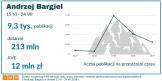 Badanie: Andrzej Bargiel na medialnym szczycie