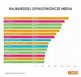 Badanie: Najbardziej opiniotwórcze media w grudniu