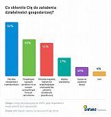 Badanie: Za co Polacy cenią własne firmy?