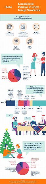 60 proc. Polaków obawia się rozmów przy świątecznym stole