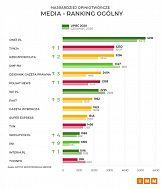 Najbardziej opiniotwórcze media w Polsce – lipiec 2020