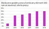 Elastyczny styl pracy kusi coraz więcej Polaków