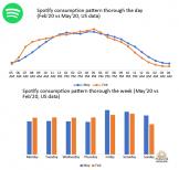 Pandemiczne trendy w konsumpcji podcastów