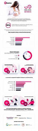 """Kampania społeczna """"Karmię piersią naturalnie"""" - wyniki ankiety"""