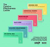 Co się zmieni po Cannes Lions: nowe wytyczne skutecznej kreatywności