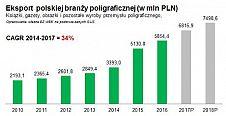 Nowy hit eksportowy: polska poligrafia