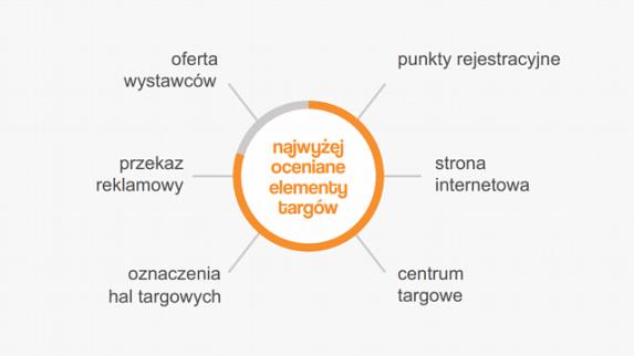 Znamy opinie zwiedzających o targach Remadays Warsaw 2019